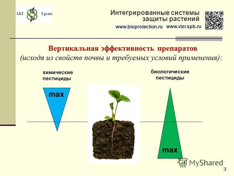 www.bioprotection.ru www.vizr.spb.ru Интегрированные системы защиты растений Вертикальная эффективность препаратов (исходя из свойств почвы и требуемых условий применения): химические пестициды биологические пестициды max 3