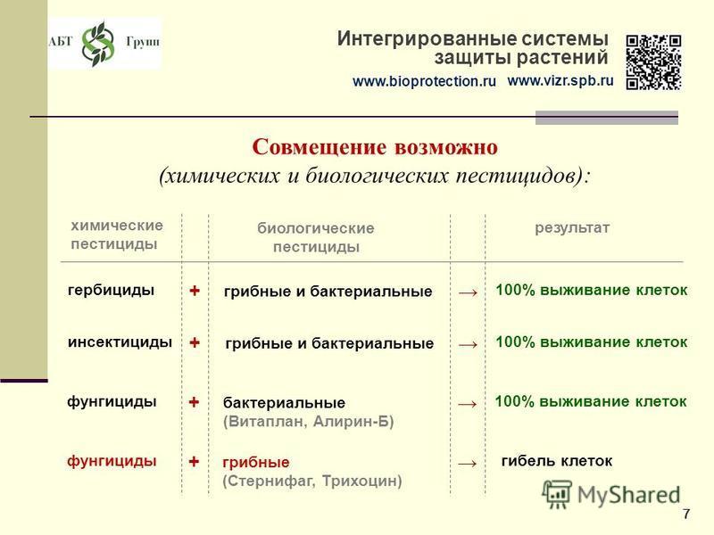 www.bioprotection.ru www.vizr.spb.ru Интегрированные системы защиты растений Совмещение возможно (химических и биологических пестицидов): химические пестициды биологические пестициды 100% выживание клеток гербициды + грибные и бактериальные 100% выжи