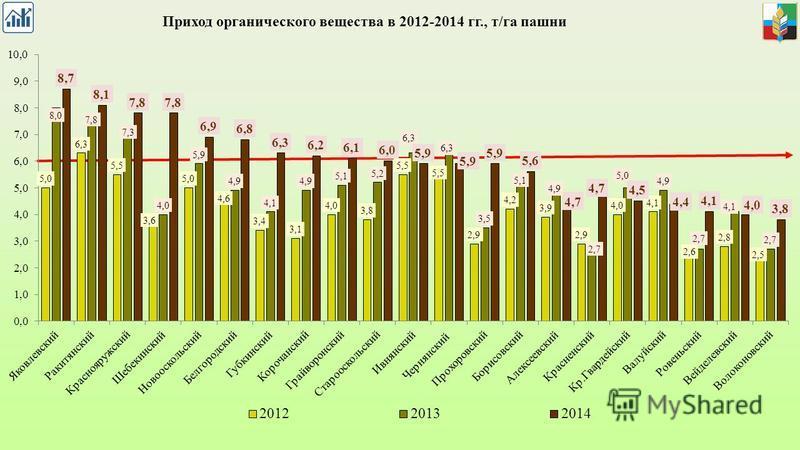 Приход органического вещества в 2012-2014 гг., т/га пашни