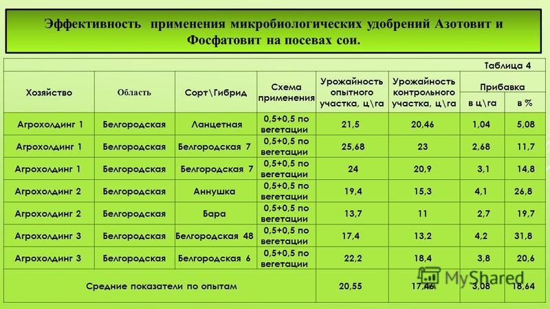 Эффективность применения микробиологических удобрений Азотовит и Фосфатовит на посевах сои. Таблица 4 Хозяйство Область Сорт\Гибрид Схема применения Урожайность опытного участка, ц\га Урожайность контрольного участка, ц\га Прибавка в ц\гав % Агрохолд