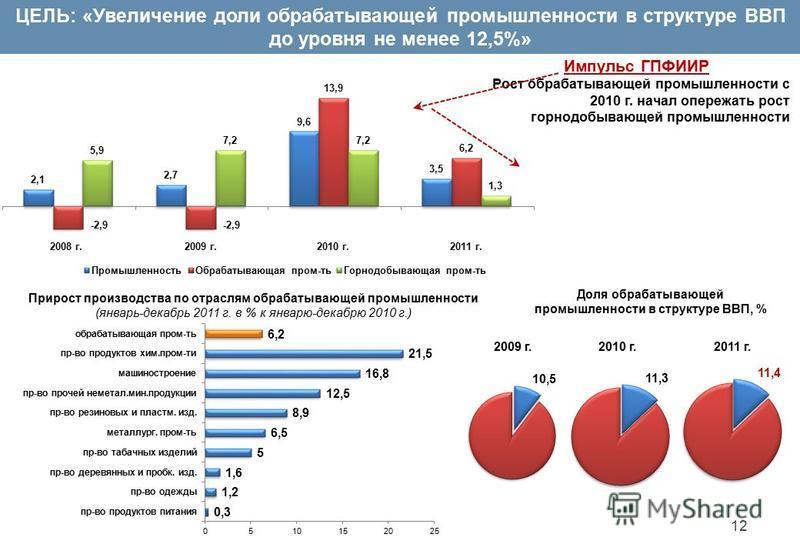 ЦЕЛЬ: «Увеличение доли обрабатывающей промышленности в структуре ВВП до уровня не менее 12,5%» Прирост производства по отраслям обрабатывающей промышленности (январь-декабрь 2011 г. в % к январю-декабрю 2010 г.) Доля обрабатывающей промышленности в с