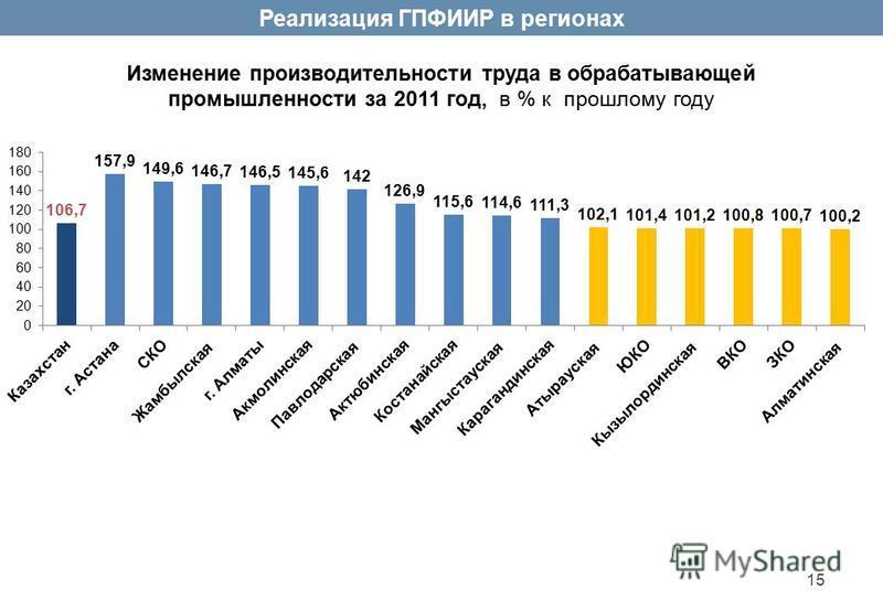 Реализация ГПФИИР в регионах Изменение производительности труда в обрабатывающей промышленности за 2011 год, в % к прошлому году 15