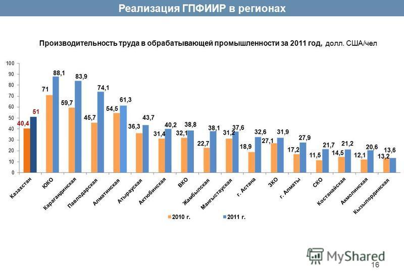 Производительность труда в обрабатывающей промышленности за 2011 год, долл. США/чел Реализация ГПФИИР в регионах 16