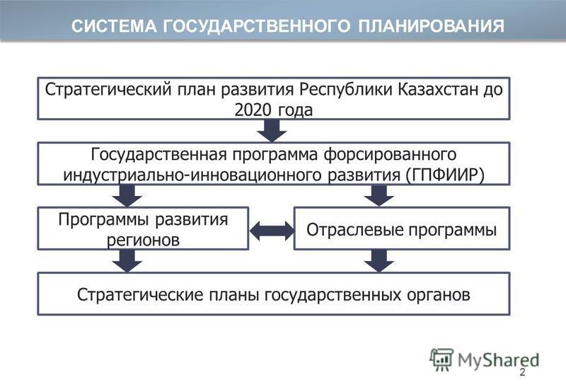 СИСТЕМА ГОСУДАРСТВЕННОГО ПЛАНИРОВАНИЯ Стратегический план развития Республики Казахстан до 2020 года Государственная программа форсированного индустриально-инновационного развития (ГПФИИР) Программы развития регионов Отраслевые программы Стратегическ