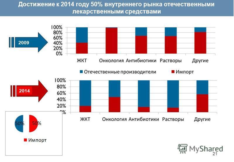 2014 2009 Достижение к 2014 году 50% внутреннего рынка отечественными лекарственными средствами 21