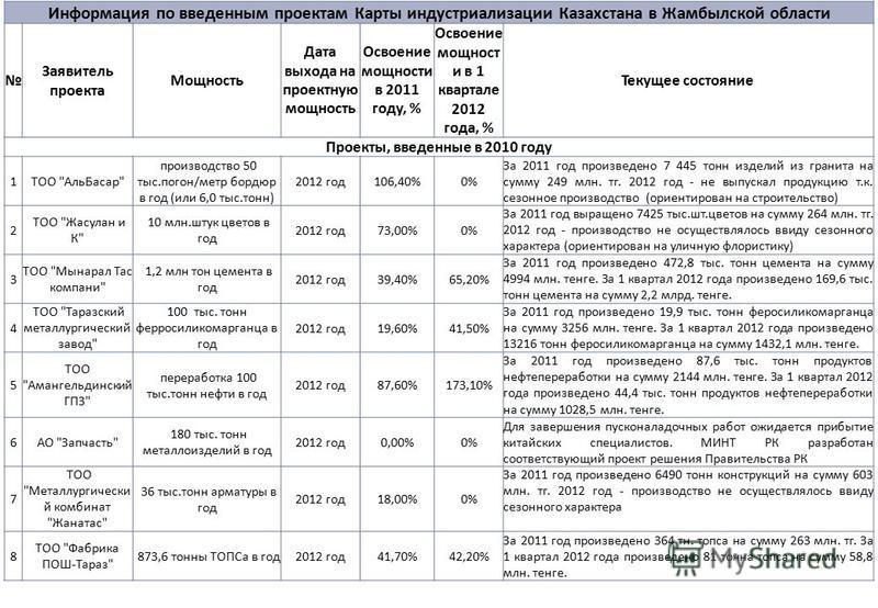 Информация по введенным проектам Карты индустриализации Казахстана в Жамбылской области Заявитель проекта Мощность Дата выхода на проектную мощность Освоение мощности в 2011 году, % Освоение мощност и в 1 квартале 2012 года, % Текущее состояние Проек