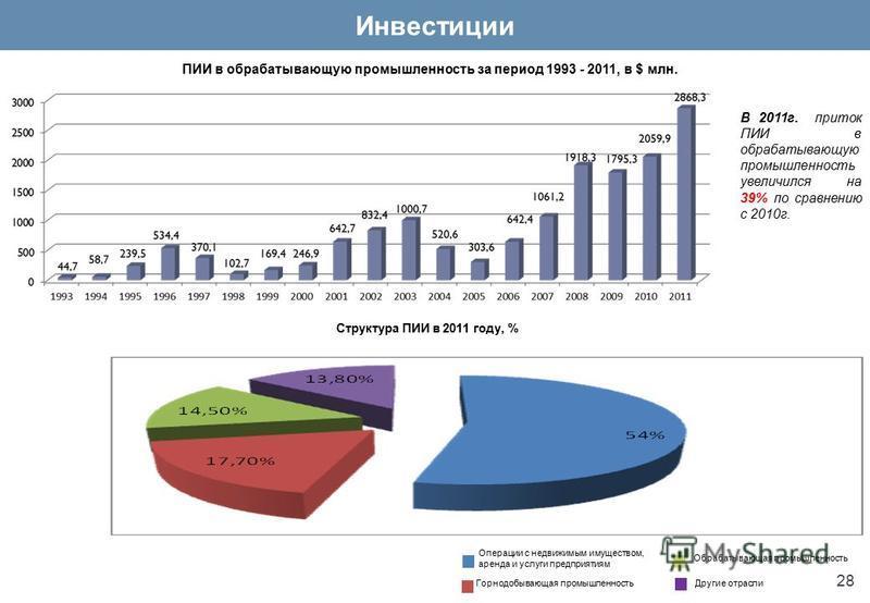 ПИИ в обрабатывающую промышленность за период 1993 - 2011, в $ млн. В 2011 г. приток ПИИ в обрабатывающую промышленность увеличился на 39% по сравнению с 2010 г. Структура ПИИ в 2011 году, % Операции с недвижимым имуществом, аренда и услуги предприят