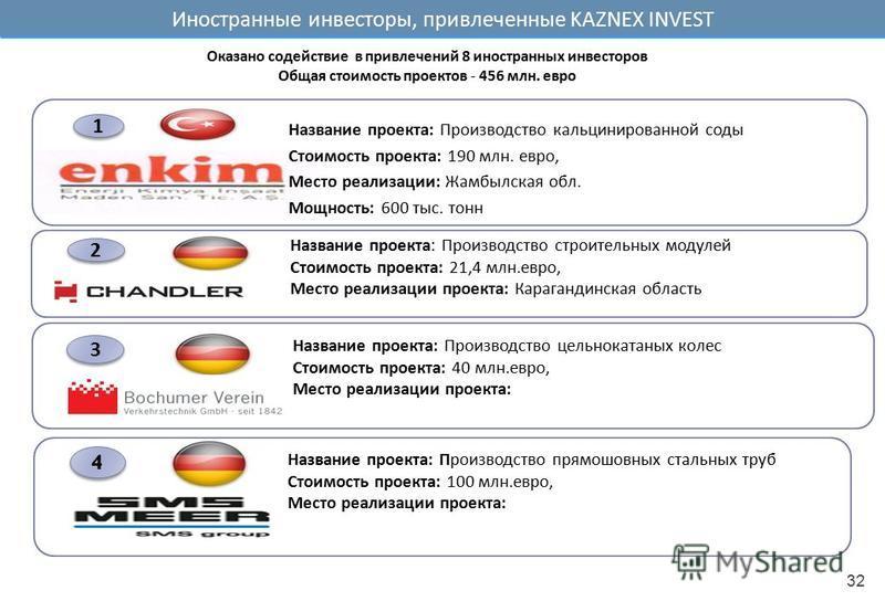 Иностранные инвесторы, привлеченные KAZNEX INVEST Название проекта: Производство кальцинированной соды Стоимость проекта: 190 млн. евро, Место реализации: Жамбылская обл. Мощность: 600 тыс. тонн 1 1 Название проекта: Производство строительных модулей