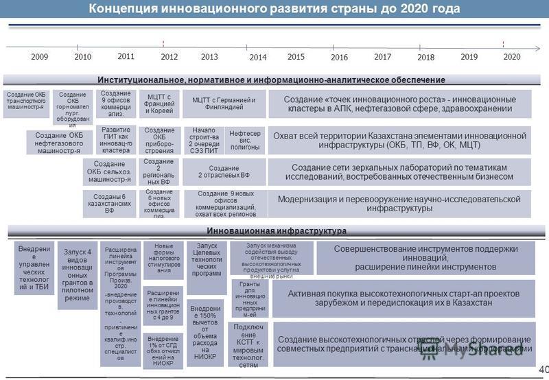 Институциональное, нормативное и информационно-аналитическое обеспечение Концепция инновационного развития страны до 2020 года 2011 2009201520102017 201420162018 20201920132012 Новые формы налогового стимулиров ания Внедрени е управлен ческих техноло