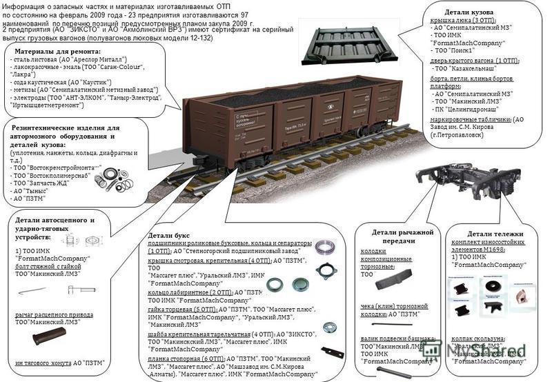 Детали букс подшипники роликовые буксовые, кольца и сепараторы (1 ОТП ): АО