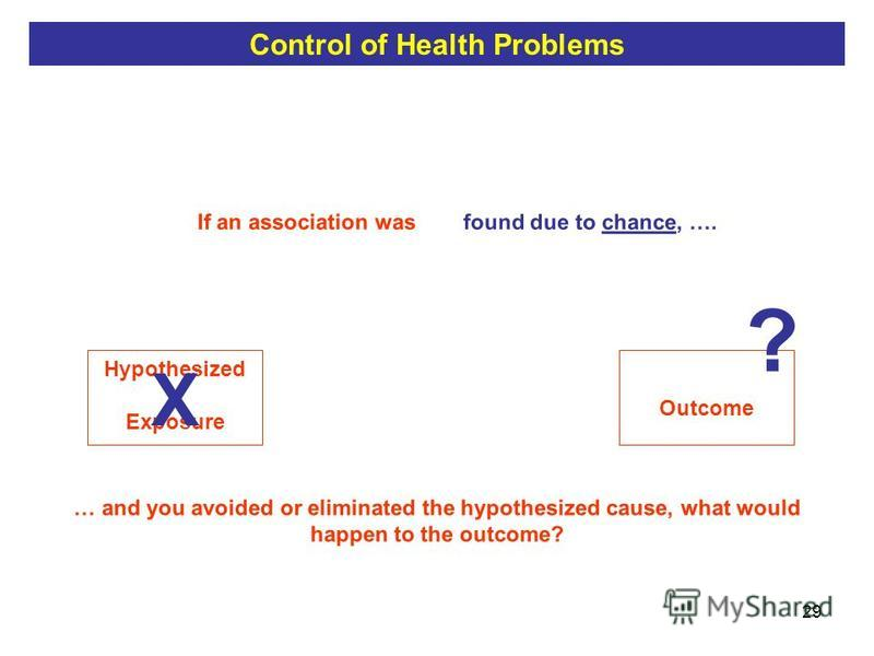 29 Outcome If an association was found due to chance, …. Hypothesized Exposure found due to chance, …. X … and you avoided or eliminated the hypothesized cause, what would happen to the outcome? ? Control of Health Problems