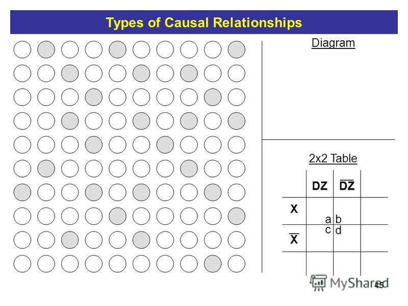 45 DZ X X ab c d Diagram 2x2 Table Types of Causal Relationships