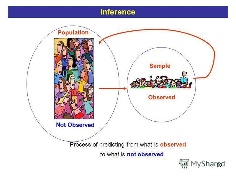 60 Sample Population Process of predicting from what is observed to what is not observed. Observed Not Observed Inference