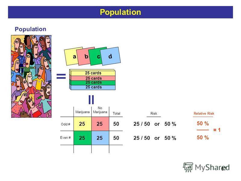 67 = Population a 25 cards bc d = 25 50 TotalRiskRelative Risk 25 / 50 or 50 % 50 % / 50% = = 1 50 % ____ Odd # Even # No Marijuana Population