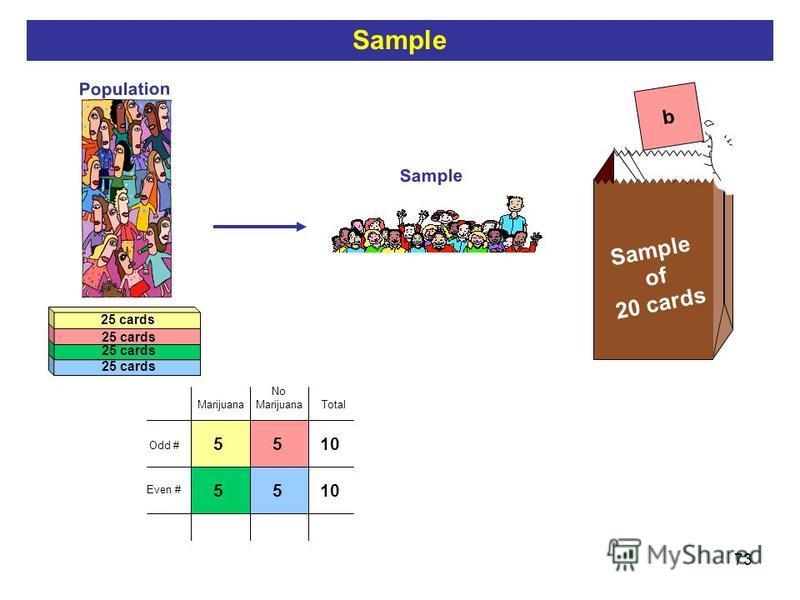 73 Population Sample b Sample of 20 cards 25 cards 10 Total 55 55 Odd # Even # No Marijuana Sample