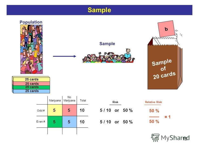 75 Population Sample b Sample of 20 cards 25 cards 10 Total 55 55 Risk 5 / 10 or 50 % Odd # Even # No Marijuana Sample Relative Risk 50 % / 50% = = 1 50 % ____