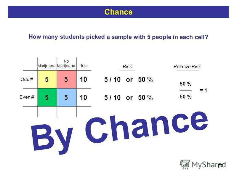 77 10 Total 55 55 Risk 5 / 10 or 50 % Relative Risk How many students picked a sample with 5 people in each cell? = 1 50 % ____ Odd # Even # No Marijuana Chance By Chance