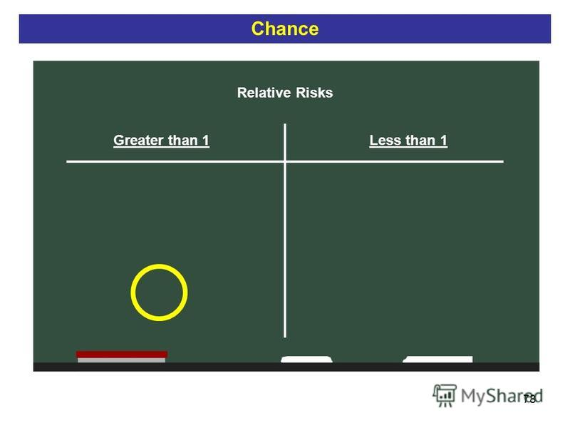 78 Relative Risks Greater than 1Less than 1 Chance