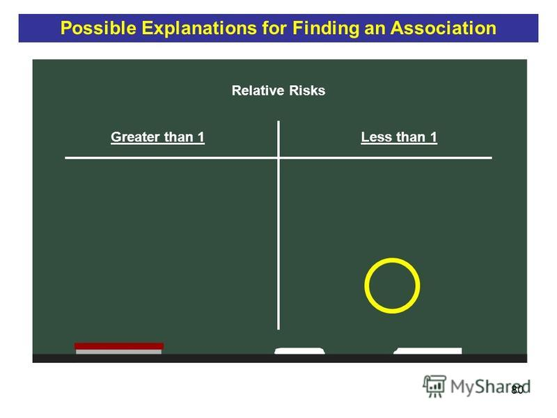 80 Relative Risks Greater than 1Less than 1 Possible Explanations for Finding an Association