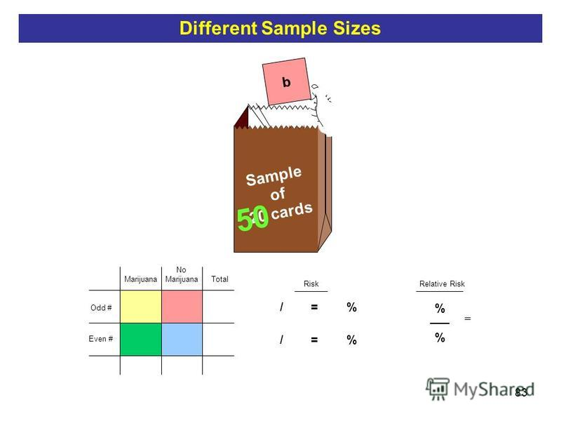 83 b Sample of 20 cards Total Risk 5 / 10 = 50 % 50 Relative Risk 50 % ___ % = Odd # Even # No Marijuana Different Sample Sizes