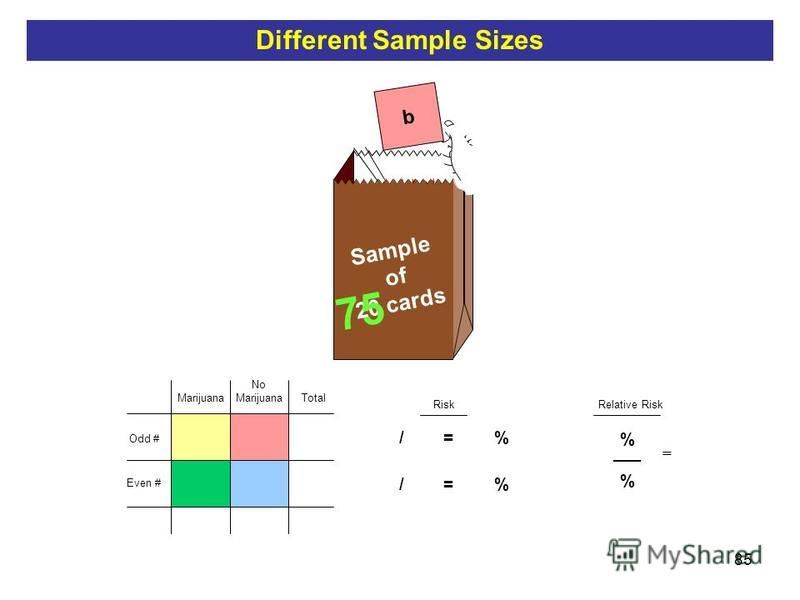 85 b Sample of 20 cards Total Risk 5 / 10 = 50 % 50 Relative Risk 75 % ___ % = Odd # Even # No Marijuana Different Sample Sizes