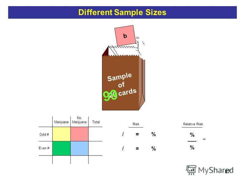 87 b Sample of 20 cards Total Risk 5 / 10 = 50 % 50 1 Relative Risk 99 % ___ % = Odd # Even # No Marijuana Different Sample Sizes
