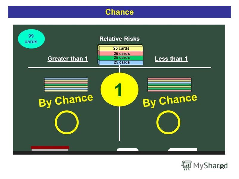 88 Relative Risks Greater than 1Less than 1 1 By Chance 25 cards Chance 99 cards