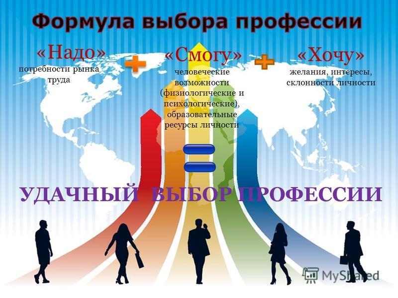 «Надо» потребности рынка труда «Смогу» человеческие возможности (физиологические и психологические), образовательные ресурсы личности «Хочу» желания, интересы, склонности личности УДАЧНЫЙ ВЫБОР ПРОФЕССИИ