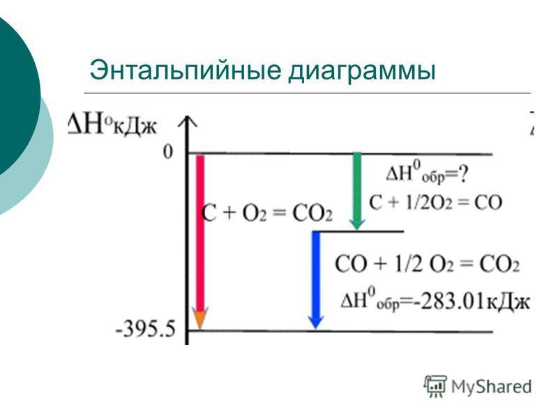 Энтальпийные диаграммы