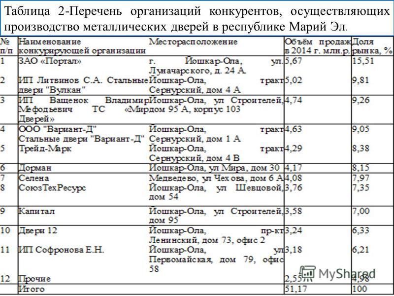 Таблица 2-Перечень организаций конкурентов, осуществляющих производство металлических дверей в республике Марий Эл.