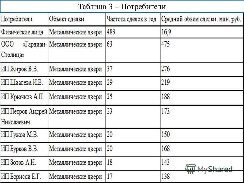 Таблица 3 – Потребители