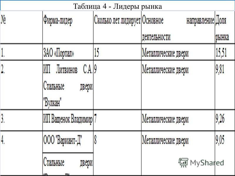 Таблица 4 - Лидеры рынка