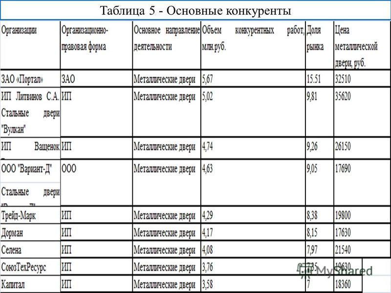 Таблица 5 - Основные конкуренты