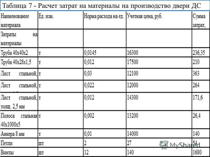Таблица 7 - Расчет затрат на материалы на производство двери ДС