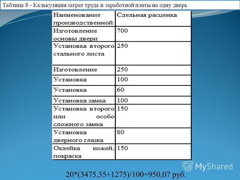 Таблица 8 - Калькуляция затрат труда и заработной платы на одну дверь 20*(3475,35+1275)/100=950,07 руб.