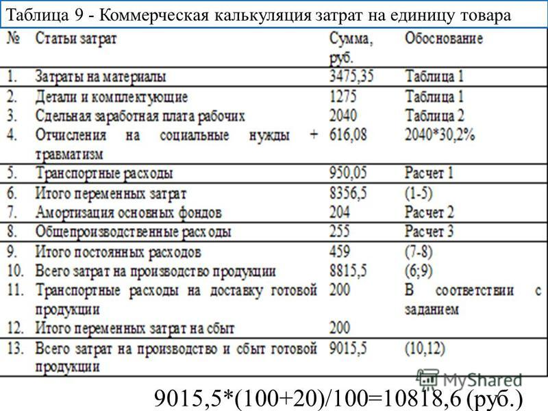 Таблица 9 - Коммерческая калькуляция затрат на единицу товара 9015,5*(100+20)/100=10818,6 (руб.)