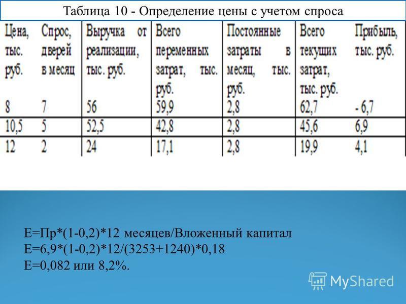 Таблица 10 - Определение цены с учетом спроса E=Пр*(1-0,2)*12 месяцев/Вложенный капитал Е=6,9*(1-0,2)*12/(3253+1240)*0,18 Е=0,082 или 8,2%.