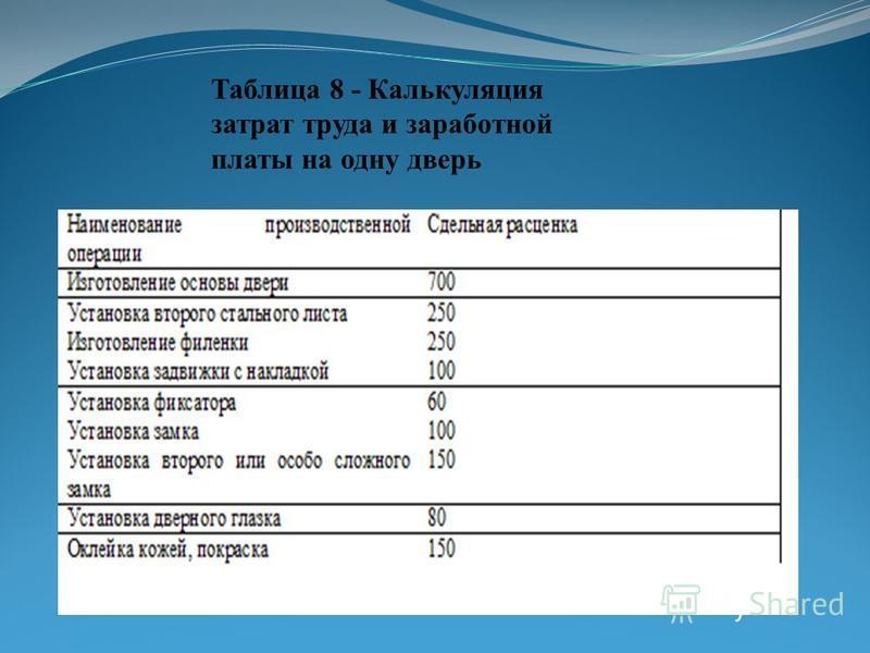 Таблица 8 - Калькуляция затрат труда и заработной платы на одну дверь