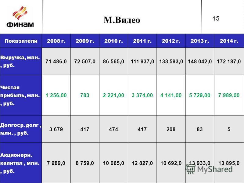М.Видео Показатели 2008 г.2009 г.2010 г.2011 г.2012 г.2013 г.2014 г. Выручка, млн., руб. 71 486,072 507,086 565,0111 937,0133 593,0148 042,0172 187,0 Чистая прибыль, млн., руб. 1 256,007832 221,003 374,004 141,005 729,007 989,00 Долгоср. долг, млн.,