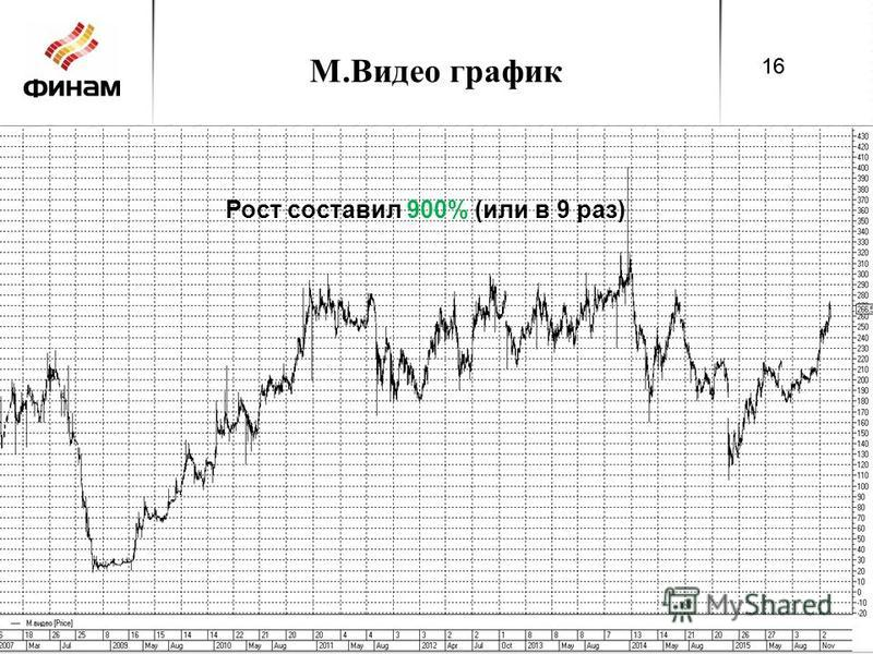 М.Видео график 16 Рост составил 900% (или в 9 раз) 16