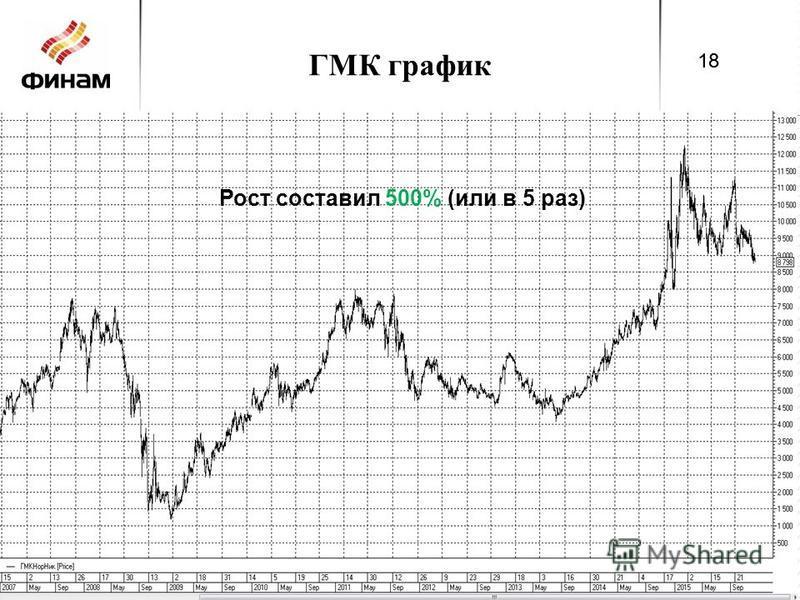 ГМК график 18 Рост составил 500% (или в 5 раз)