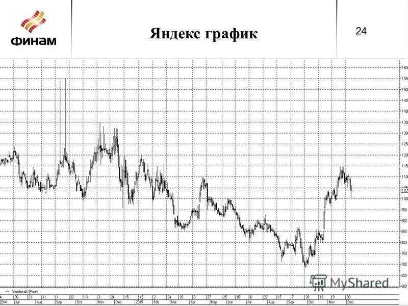 Яндекс график 24