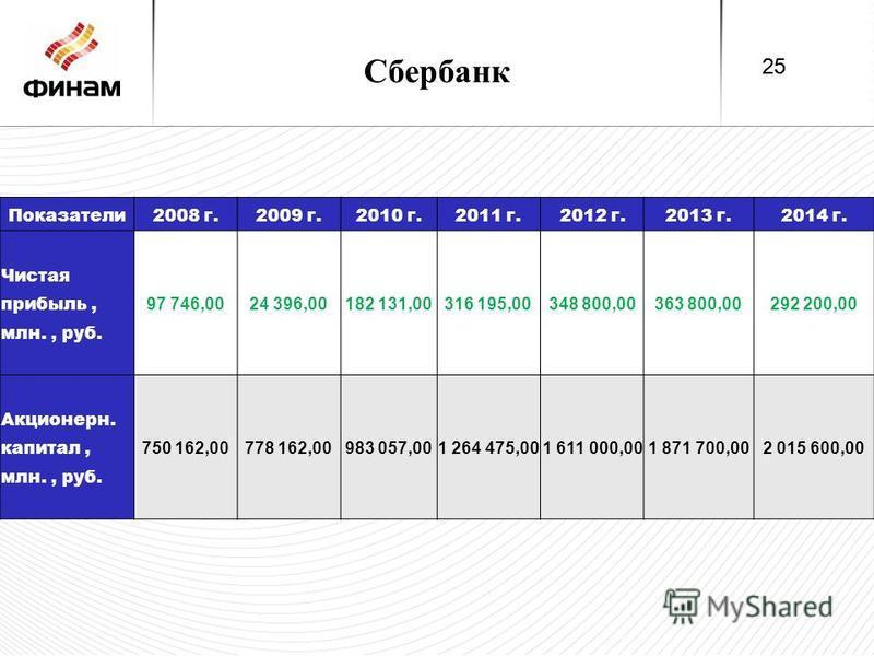 Сбербанк Показатели 2008 г.2009 г.2010 г.2011 г.2012 г.2013 г.2014 г. Чистая прибыль, млн., руб. 97 746,0024 396,00182 131,00316 195,00348 800,00363 800,00292 200,00 Акционерн. капитал, млн., руб. 750 162,00778 162,00983 057,001 264 475,001 611 000,0