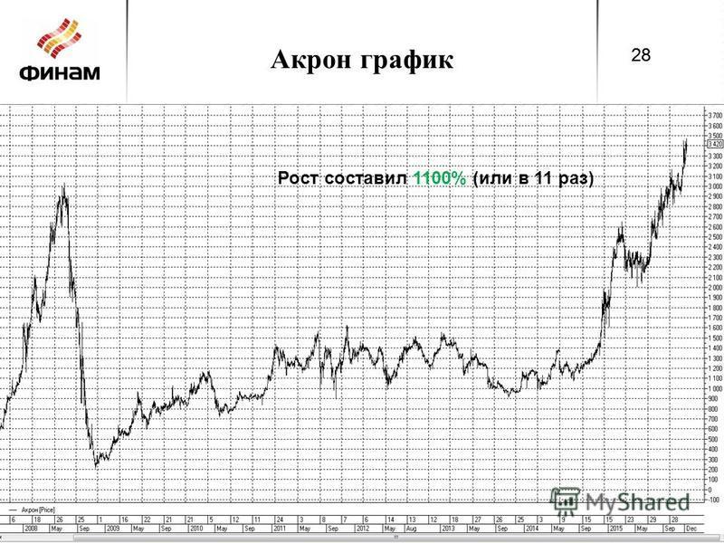 Акрон график 28 Рост составил 1100% (или в 11 раз) 28