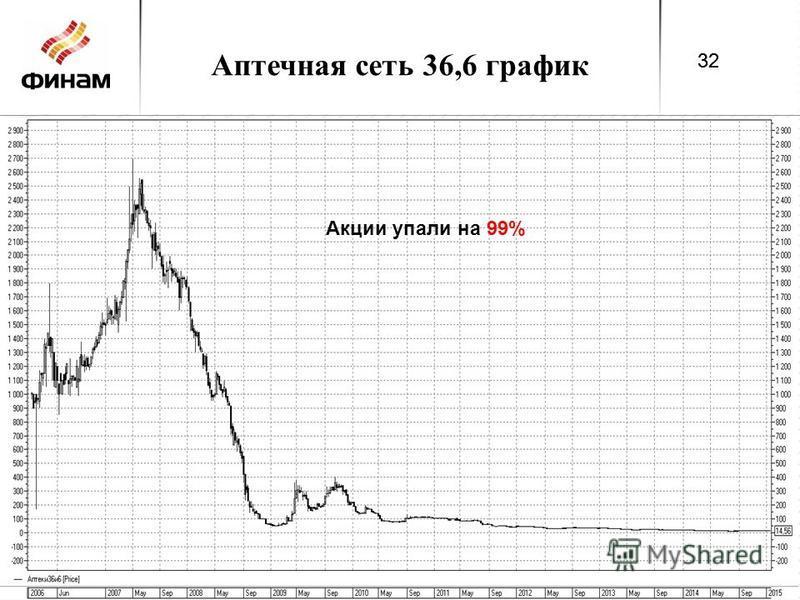Аптечная сеть 36,6 график 32 Акции упали на 99% 32