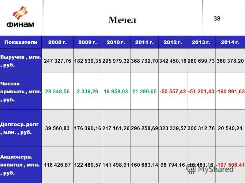Мечел Показатели 2008 г.2009 г.2010 г.2011 г.2012 г.2013 г.2014 г. Выручка, млн., руб. 247 327,76182 539,35295 979,32368 702,70342 450,16280 699,73360 378,20 Чистая прибыль, млн., руб. 28 348,562 339,2919 959,0321 390,65-50 557,42-51 201,43-160 991,6