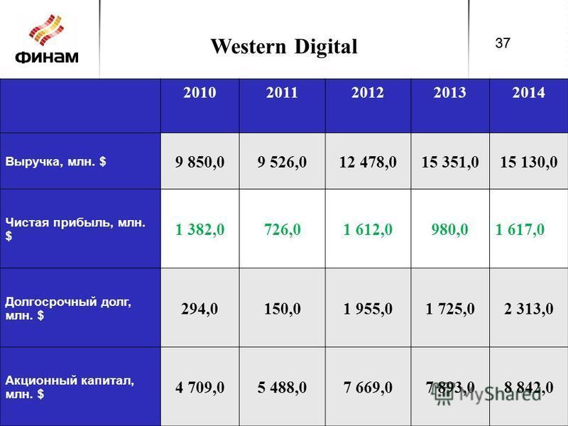 Western Digital 20102011201220132014 Выручка, млн. $ 9 850,09 526,012 478,015 351,015 130,0 Чистая прибыль, млн. $ 1 382,0726,01 612,0980,01 617,0 Долгосрочный долг, млн. $ 294,0150,01 955,01 725,02 313,0 Акционный капитал, млн. $ 4 709,05 488,07 669
