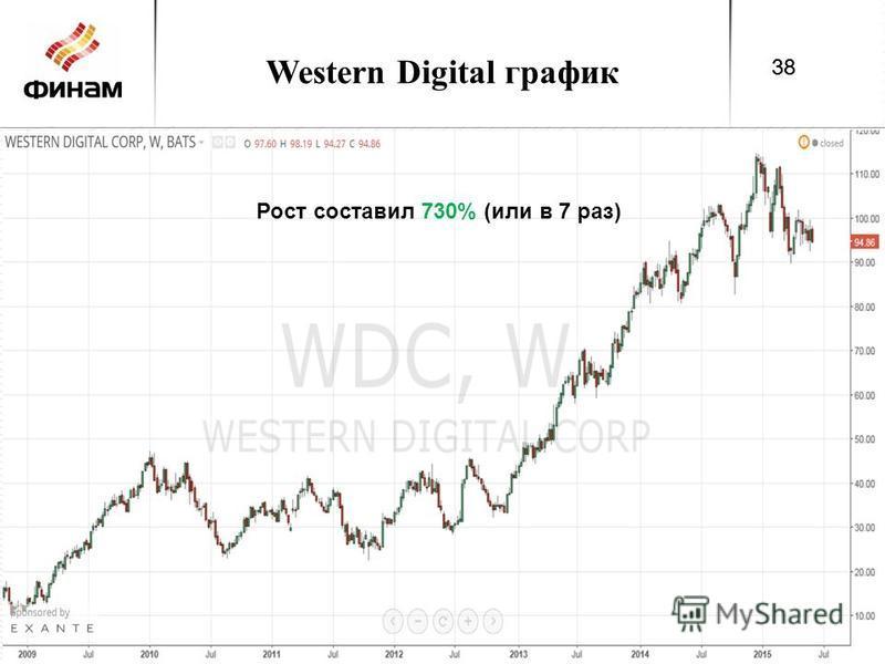 Western Digital график 38 Рост составил 730% (или в 7 раз) 38