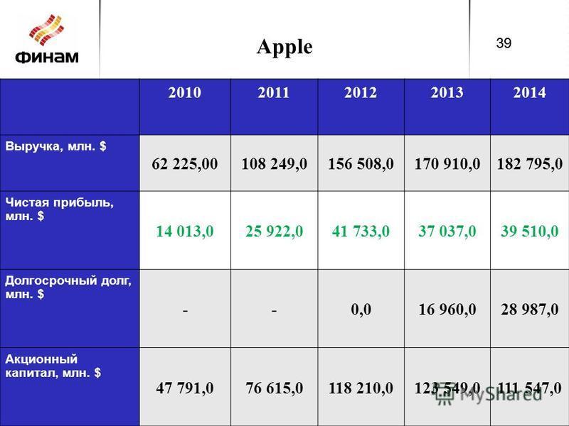 Apple 20102011201220132014 Выручка, млн. $ 62 225,00108 249,0156 508,0170 910,0182 795,0 Чистая прибыль, млн. $ 14 013,025 922,041 733,037 037,039 510,0 Долгосрочный долг, млн. $ --0,016 960,028 987,0 Акционный капитал, млн. $ 47 791,076 615,0118 210