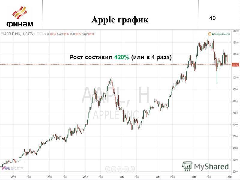 Apple график 40 Рост составил 420% (или в 4 раза) 40